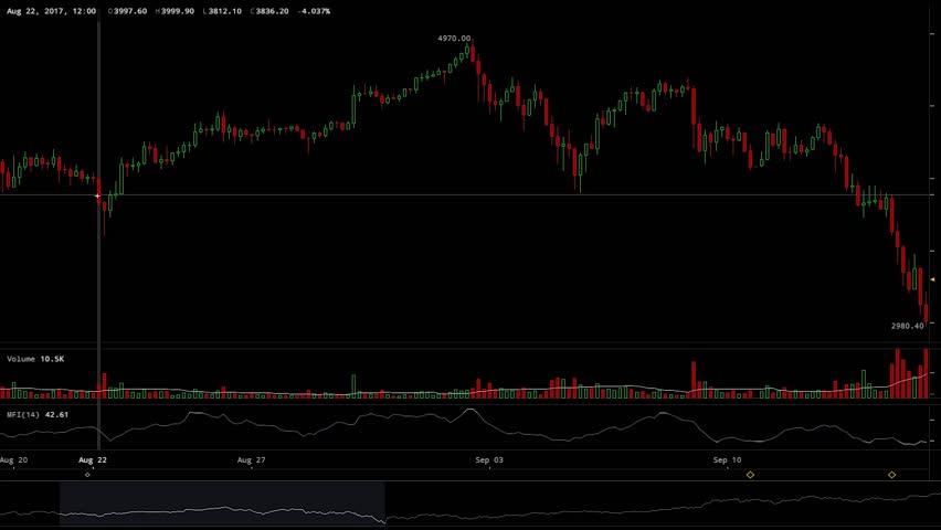 Bitcoin Crashing Candlestick Chart Animation Cryptocurrency