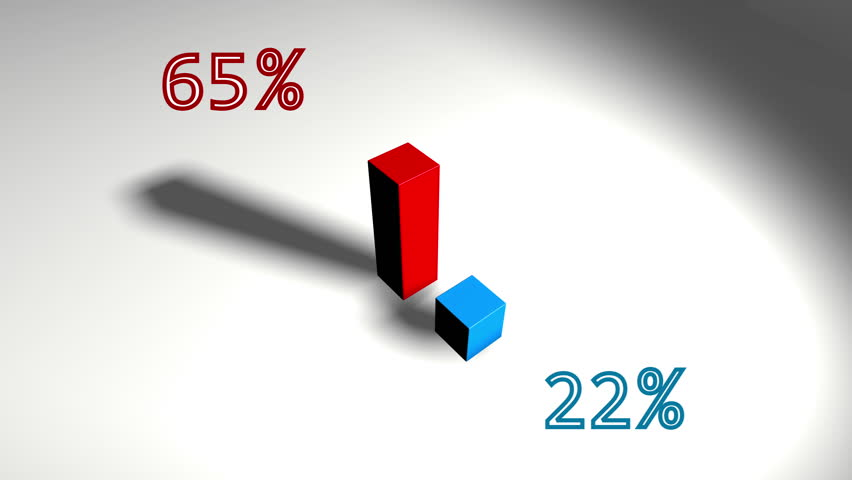 Growing bar diagram with red and blue 3d bars 84 to 16 stock growing bar diagram with red and blue 3d bars 75 to 25 4k ccuart Images